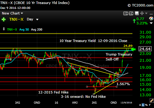 tnx-10-year-treasury-note-market-timing-chart-2016-12-09-close