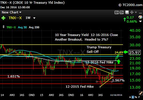 tnx-10-year-treasury-note-market-timing-chart-2016-12-16-close