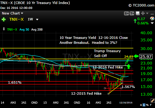 tnx-10-year-treasury-note-market-timing-chart-2016-12-16-close