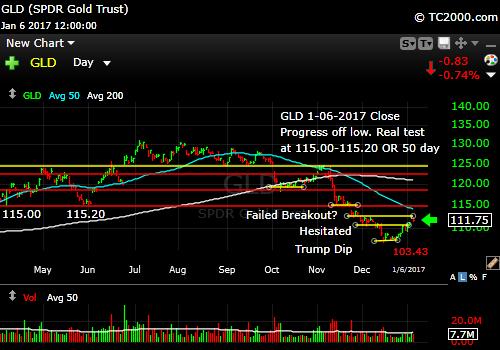 gld-gold-etf-market-timing-chart-2017-01-06-close
