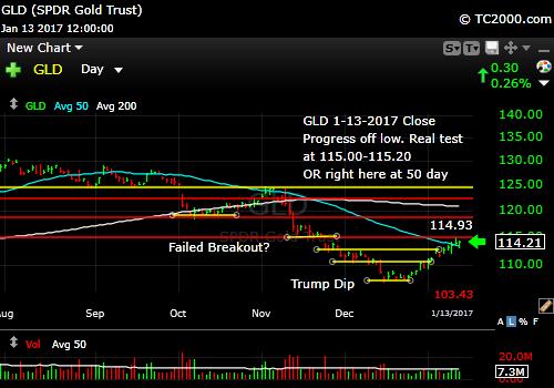 gld-gold-etf-market-timing-chart-2017-01-13-close