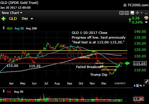 gld-gold-etf-market-timing-chart-2017-01-20-close
