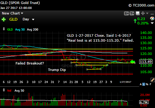 gld-gold-etf-market-timing-chart-2017-01-27-close