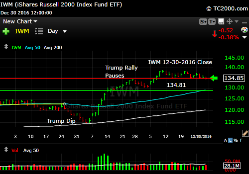 iwm-russell-2000-etf-market-timing-chart-2016-12-30-close