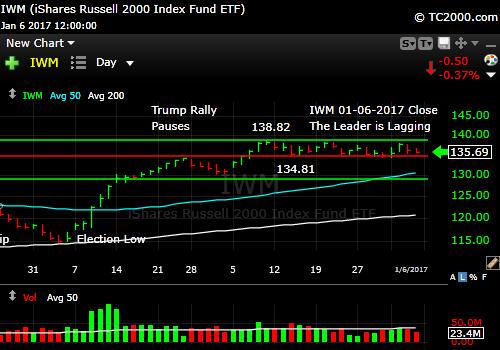iwm-russell-2000-etf-market-timing-chart-2017-01-06-close