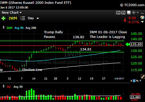 iwm-russell-2000-etf-market-timing-chart-2017-01-06-close