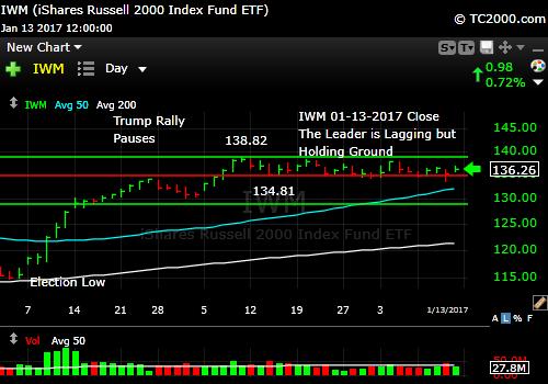 iwm-russell-2000-etf-market-timing-chart-2017-01-13-close