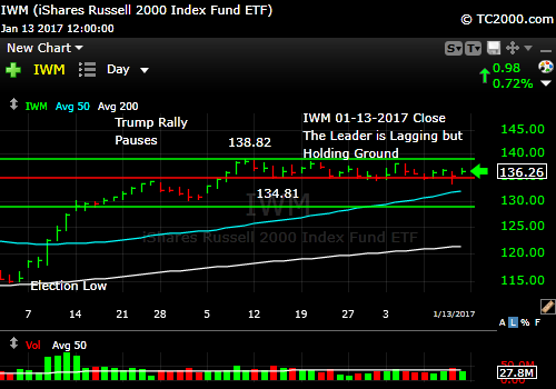 iwm-russell-2000-etf-market-timing-chart-2017-01-13-close