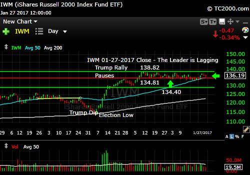 iwm-russell-2000-etf-market-timing-chart-2017-01-27-close