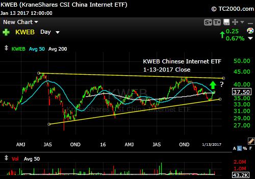 kweb-chinese-internet-stock-market-timing-chart-2017-01-13-close