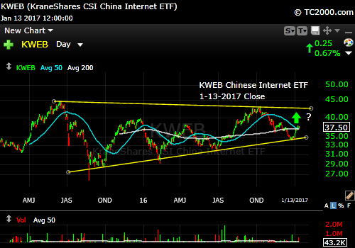 kweb-chinese-internet-stock-market-timing-chart-2017-01-13-close