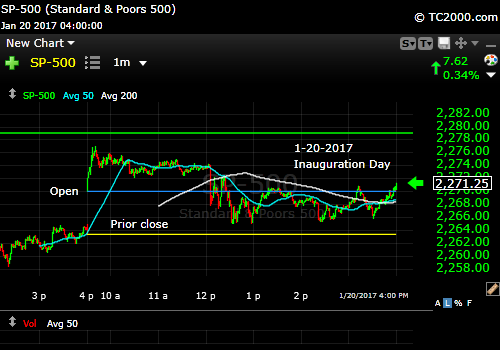 sp500-index-spx-market-timing-chart-inauguration-day-2017-01-20-1-min-chart