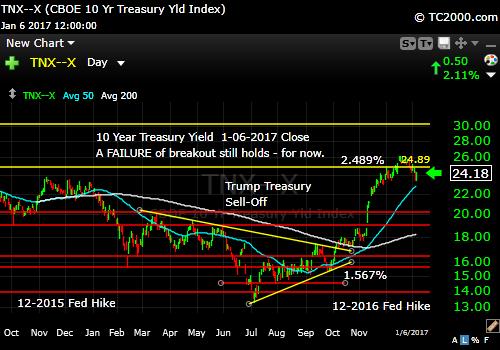 tnx-10-year-treasury-note-market-timing-chart-2017-01-06-close-v2