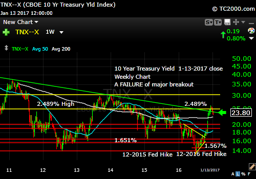 tnx-10-year-treasury-note-market-timing-chart-2017-01-13-close