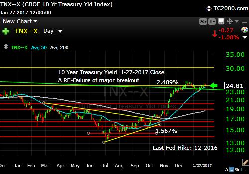 tnx-10-year-treasury-note-market-timing-chart-2017-01-27-close