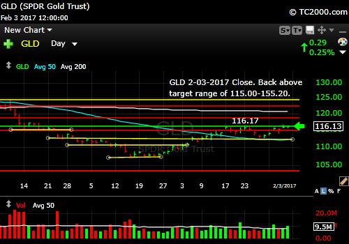 gld-gold-etf-market-timing-chart-2017-02-03-close