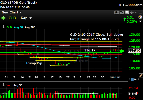 gld-gold-etf-market-timing-chart-2017-02-10-close