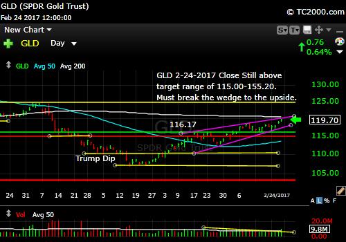 gld-gold-etf-market-timing-chart-2017-02-24-close