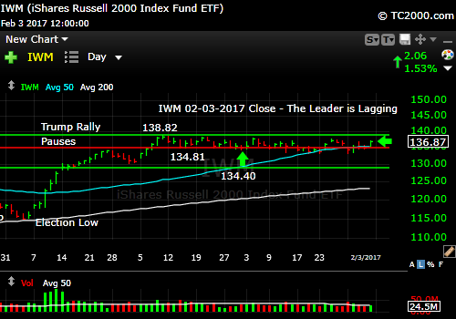 iwm-russell-2000-etf-market-timing-chart-2017-02-03-close