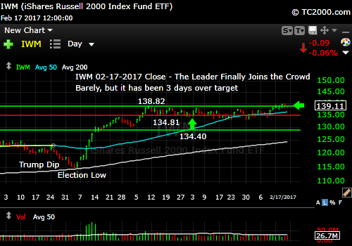 iwm-russell-2000-etf-market-timing-chart-2017-02-17-close