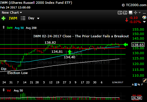 iwm-russell-2000-etf-market-timing-chart-2017-02-24-close