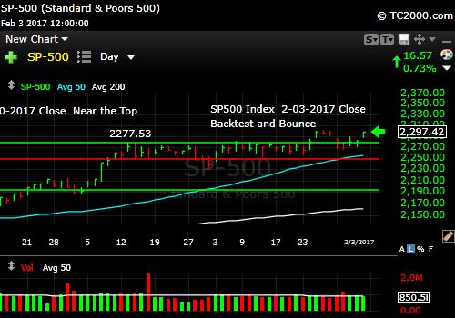 sp500-index-spx-market-timing-chart-2017-02-03-close