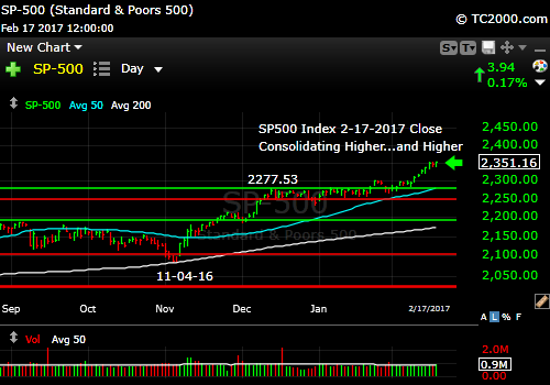 sp500-index-spx-market-timing-chart-2017-02-17-close
