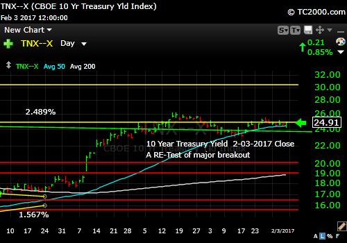 tnx-10-year-treasury-note-market-timing-chart-2017-02-03-close