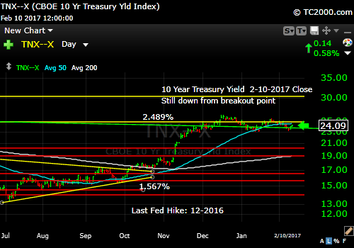 tnx-10-year-treasury-note-market-timing-chart-2017-02-10-close