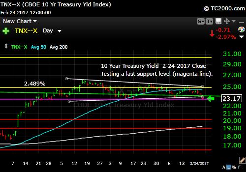 tnx-10-year-treasury-note-market-timing-chart-2017-02-24-close