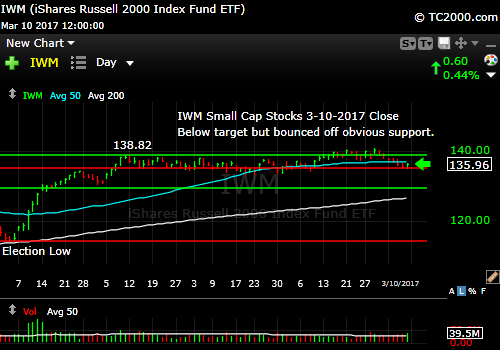 iwm-russell-2000-etf-market-timing-chart-2017-03-10-close