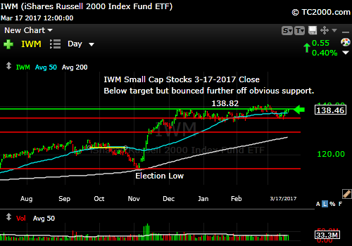 iwm-russell-2000-etf-market-timing-chart-2017-03-17-close