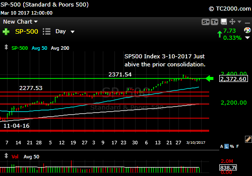 sp500-index-spx-market-timing-chart-2017-03-10-close