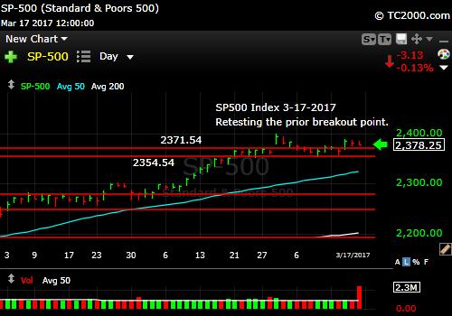 sp500-index-spx-market-timing-chart-2017-03-17-close