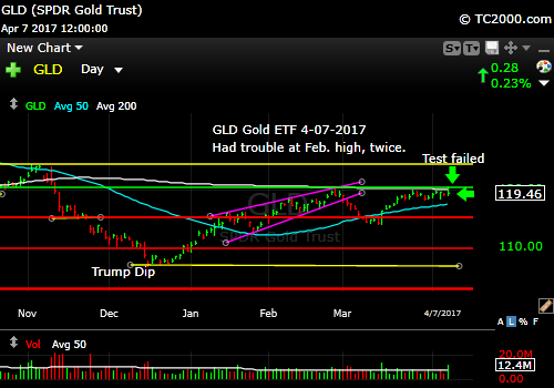 gld-gold-etf-market-timing-chart-2017-04-07