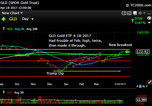 gld-gold-etf-market-timing-chart-2017-04-18-close