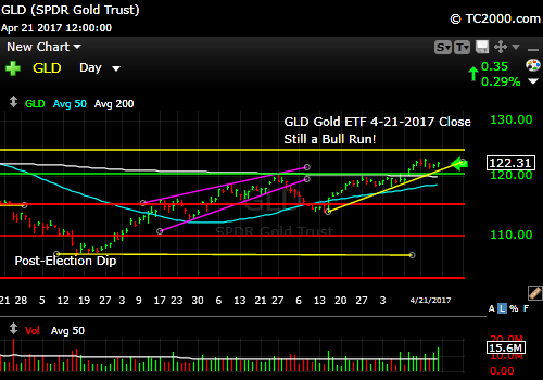 gld-gold-etf-market-timing-chart-2017-04-21-close