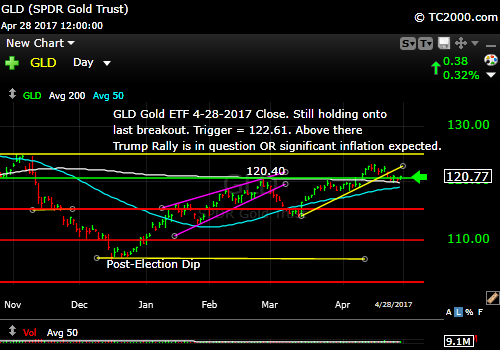 gld-gold-etf-market-timing-chart-2017-04-28-close