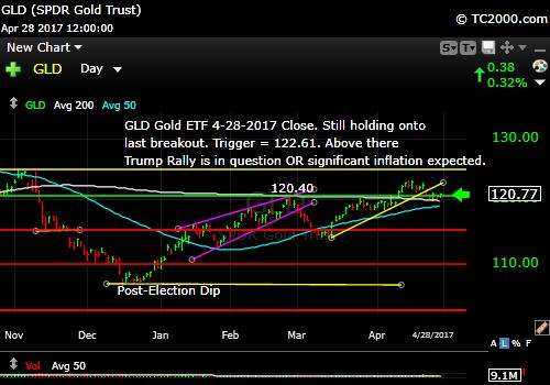 gld-gold-etf-market-timing-chart-2017-04-28-close