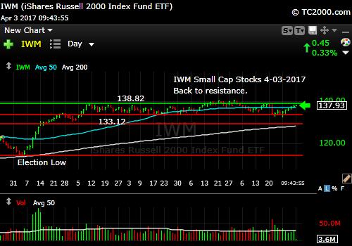 iwm-russell-2000-etf-market-timing-chart-2017-04-03