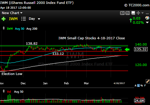 iwm-russell-2000-etf-market-timing-chart-2017-04-18-close