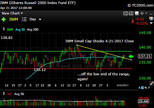 iwm-russell-2000-etf-market-timing-chart-2017-04-21-close