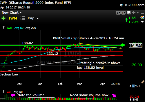 iwm-russell-2000-etf-market-timing-chart-2017-04-23-1024am