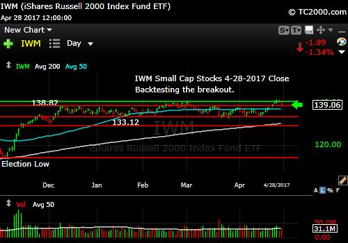 iwm-russell-2000-etf-market-timing-chart-2017-04-28-close
