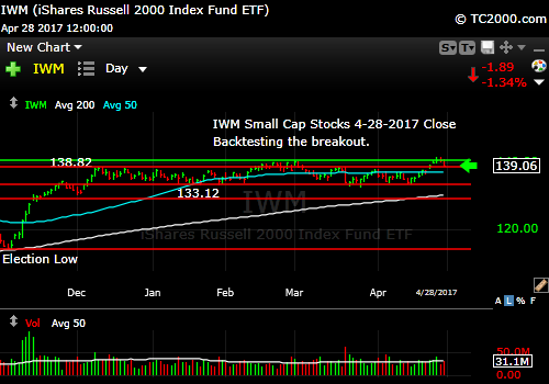 iwm-russell-2000-etf-market-timing-chart-2017-04-28-close
