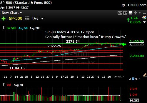 sp500-index-spx-market-timing-chart-2017-04-03