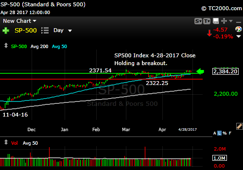 sp500-index-spx-market-timing-chart-2017-04-28-close