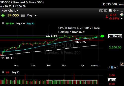sp500-index-spx-market-timing-chart-2017-04-28-close