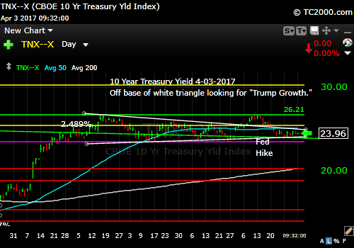 tnx-10-year-treasury-note-market-timing-chart-2017-04-03