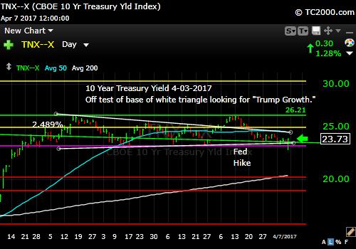 tnx-10-year-treasury-note-market-timing-chart-2017-04-07